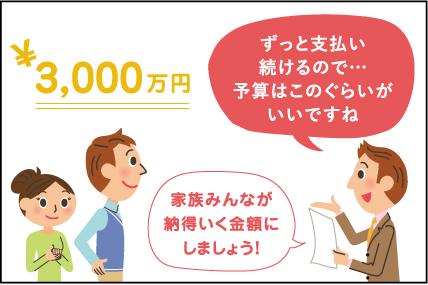 ¥3,000万円 ずっと支払い続けるので…予算はこのぐらいがいいですね 家族みんなが 納得いく金額に しましょう!
